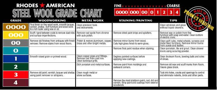 Sand Paper Grit Chart – Wonderful Image Gallery
